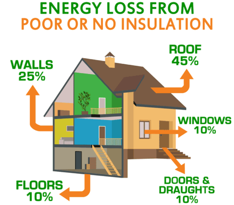 Energy Loss From Poor Insulation Edmonton